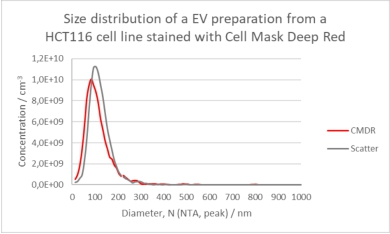 EV preparation from a HCT cell