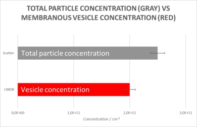 Particle concentration vs membranous vesicle