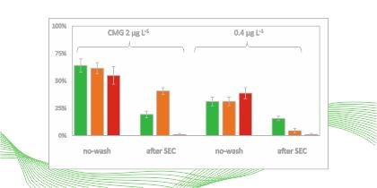 Fluoreszcens nanorészecske követéssel kivitelezett mérések standardizálása